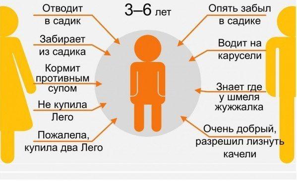 9 ступеней отношений с родителями3